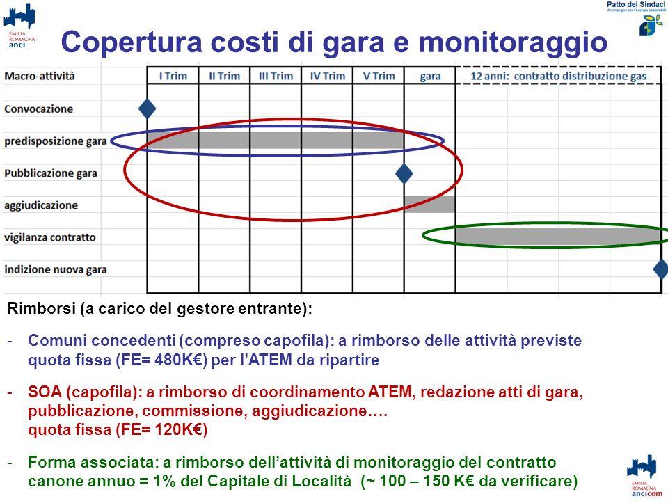 Copertura costi di gara e monitoraggio Rimborsi (a carico del gestore entrante): -Comuni concedenti (compreso capofila): a rimborso delle attività pre