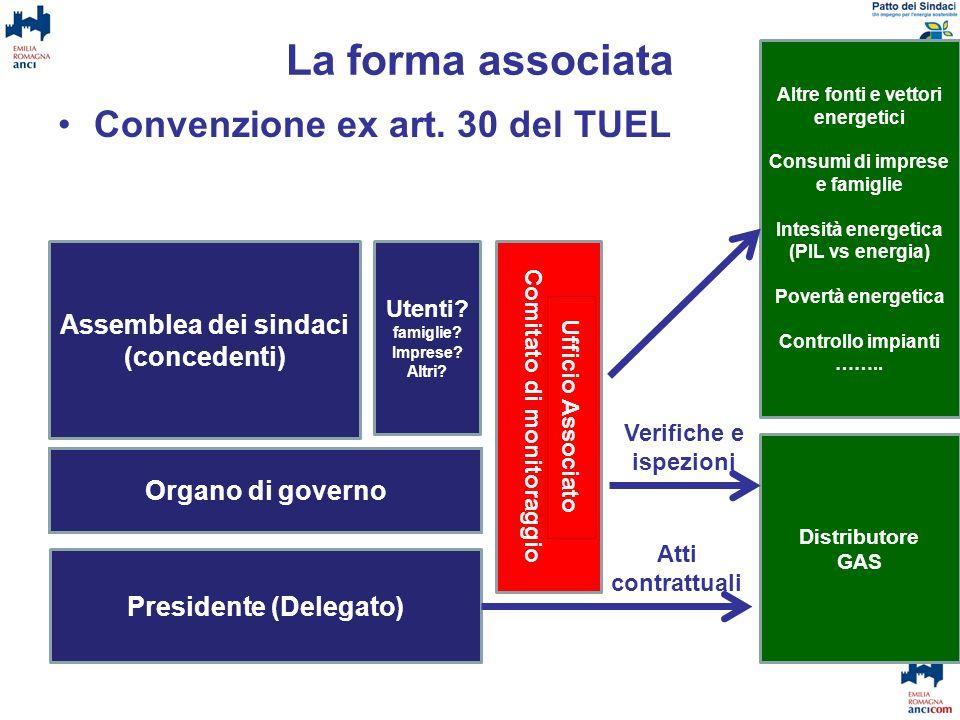 La forma associata Convenzione ex art. 30 del TUEL Assemblea dei sindaci (concedenti) Organo di governo Presidente (Delegato) Utenti? famiglie? Impres