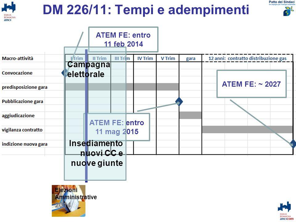 DM 226/11: Tempi e adempimenti ATEM FE: entro 11 feb 2014 ATEM FE: entro 11 mag 2015 ATEM FE: ~ 2027 Elezioni Amministrative 2014 Campagna elettorale