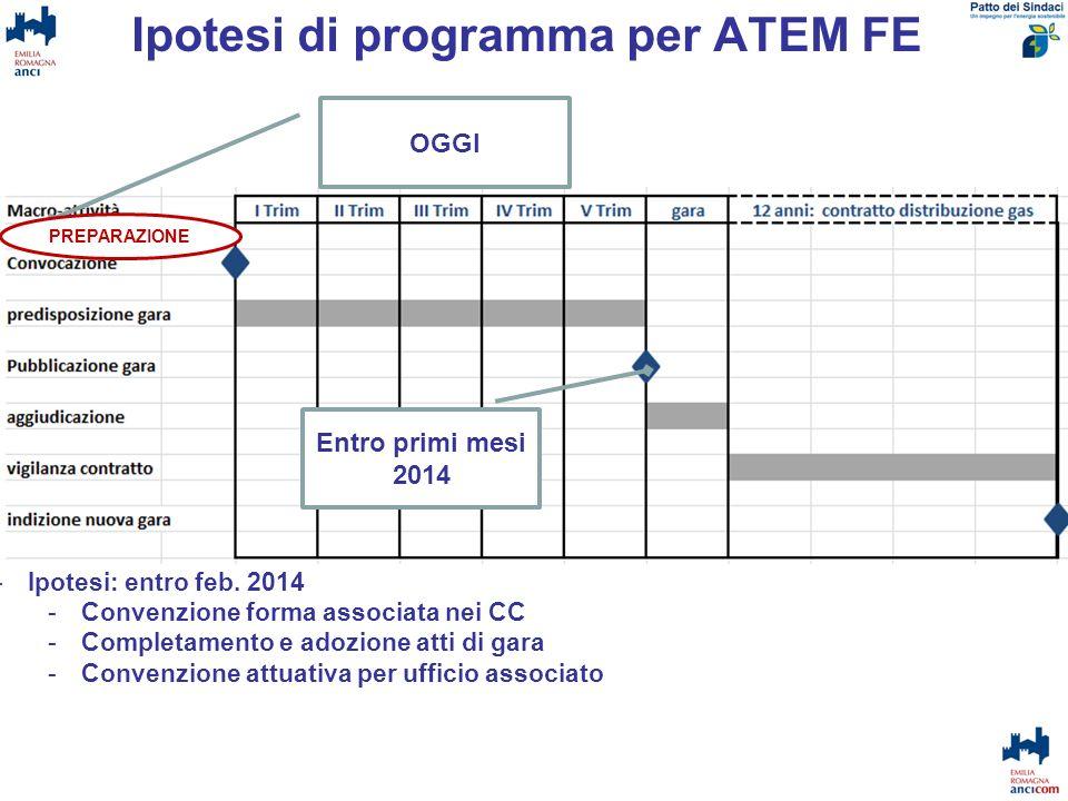Ipotesi di programma per ATEM FE OGGI Entro primi mesi 2014 -Ipotesi: entro feb. 2014 -Convenzione forma associata nei CC -Completamento e adozione at