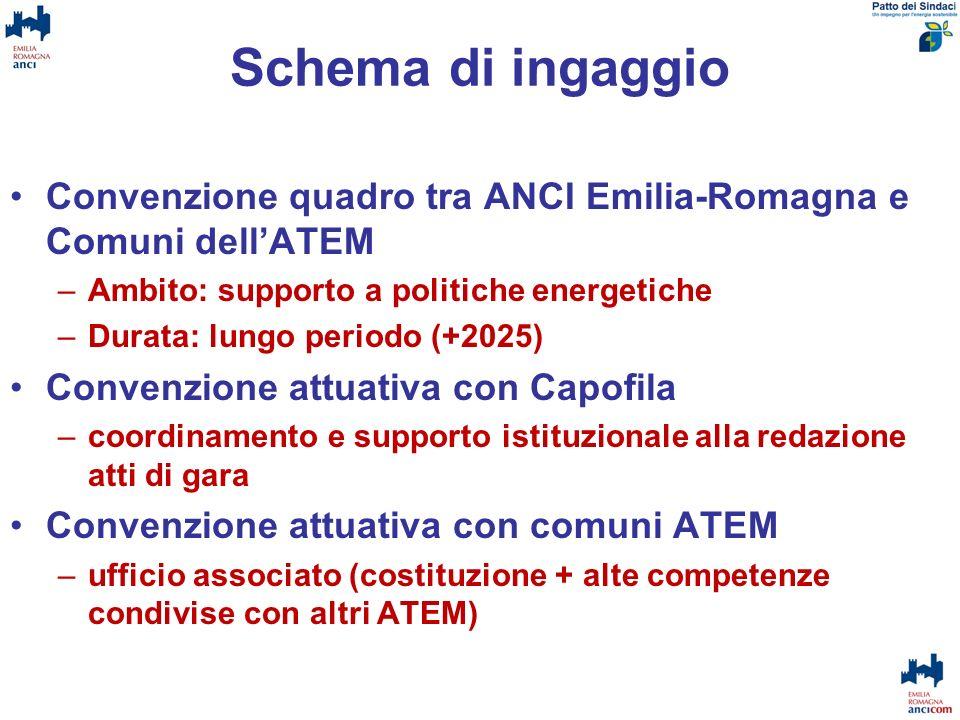 Schema di ingaggio Convenzione quadro tra ANCI Emilia-Romagna e Comuni dellATEM –Ambito: supporto a politiche energetiche –Durata: lungo periodo (+202