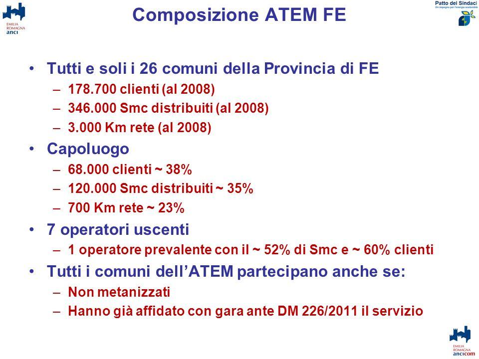 Composizione ATEM FE Tutti e soli i 26 comuni della Provincia di FE –178.700 clienti (al 2008) –346.000 Smc distribuiti (al 2008) –3.000 Km rete (al 2
