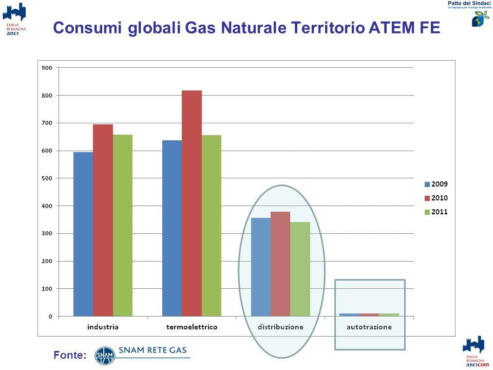 Consumi globali Gas Naturale Territorio ATEM FE Fonte: