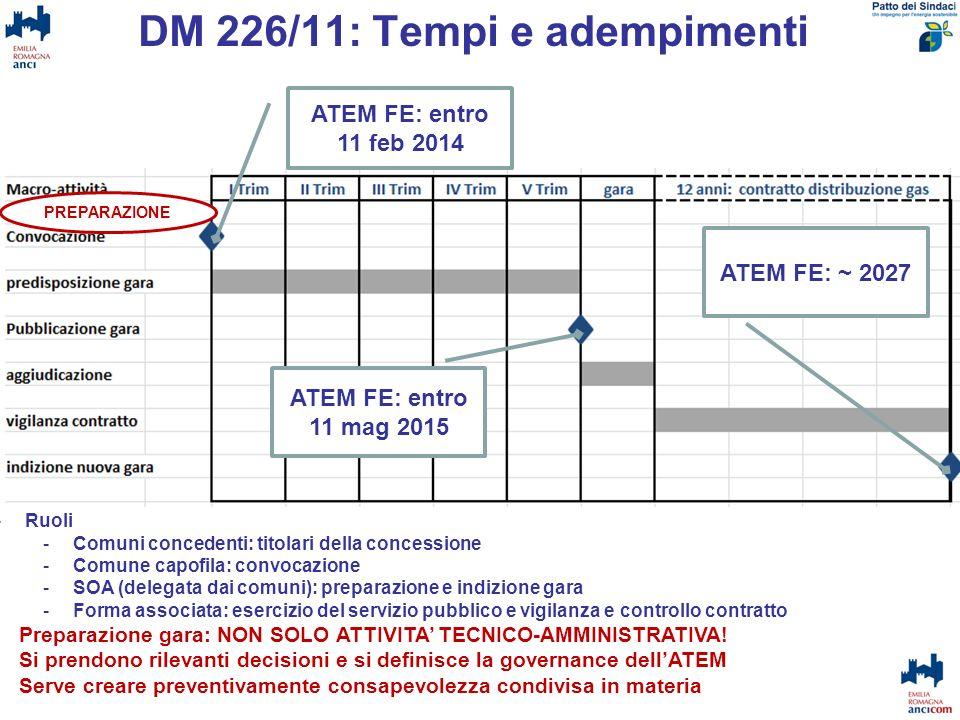 DM 226/11: Tempi e adempimenti ATEM FE: entro 11 feb 2014 ATEM FE: entro 11 mag 2015 -Ruoli -Comuni concedenti: titolari della concessione -Comune cap
