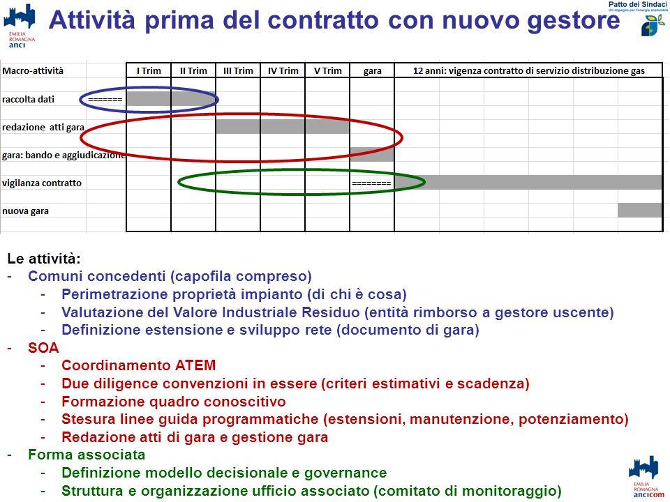 Attività prima del contratto con nuovo gestore Le attività: -Comuni concedenti (capofila compreso) -Perimetrazione proprietà impianto (di chi è cosa)
