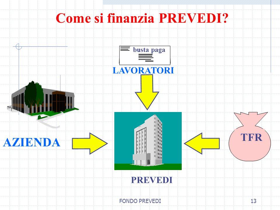 FONDO PREVEDI13 Come si finanzia PREVEDI? TFR AZIENDA busta paga LAVORATORI PREVEDI