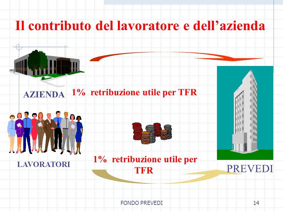 FONDO PREVEDI14 AZIENDA Il contributo del lavoratore e dellazienda LAVORATORI 1% retribuzione utile per TFR PREVEDI