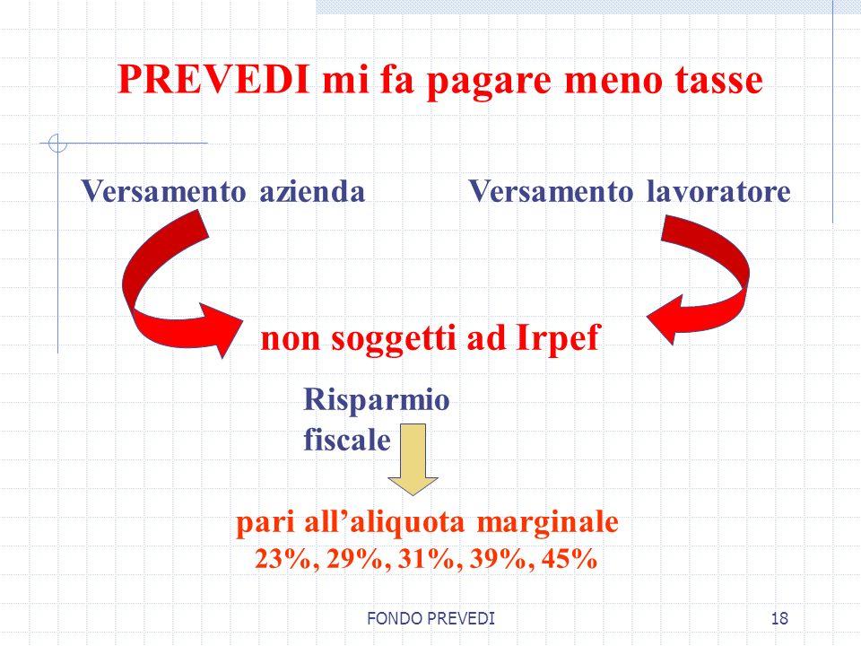 FONDO PREVEDI18 PREVEDI mi fa pagare meno tasse Versamento lavoratore Risparmio fiscale non soggetti ad Irpef pari allaliquota marginale 23%, 29%, 31%