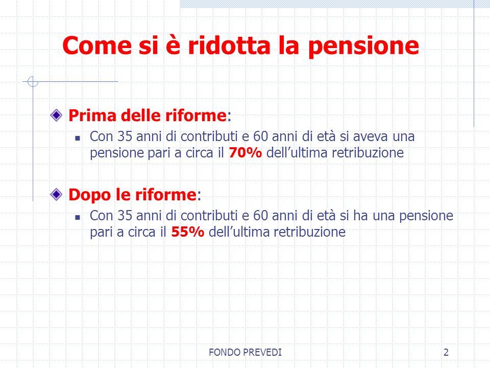 FONDO PREVEDI2 Come si è ridotta la pensione Prima delle riforme: Con 35 anni di contributi e 60 anni di età si aveva una pensione pari a circa il 70%
