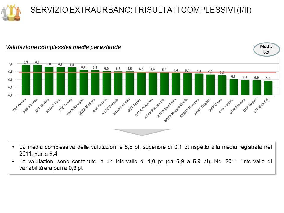 SERVIZIO EXTRAURBANO: I RISULTATI COMPLESSIVI (I/II) Valutazione complessiva media per azienda La media complessiva delle valutazioni è 6,5 pt, superiore di 0,1 pt rispetto alla media registrata nel 2011, pari a 6,4 Le valutazioni sono contenute in un intervallo di 1,0 pt (da 6,9 a 5,9 pt).