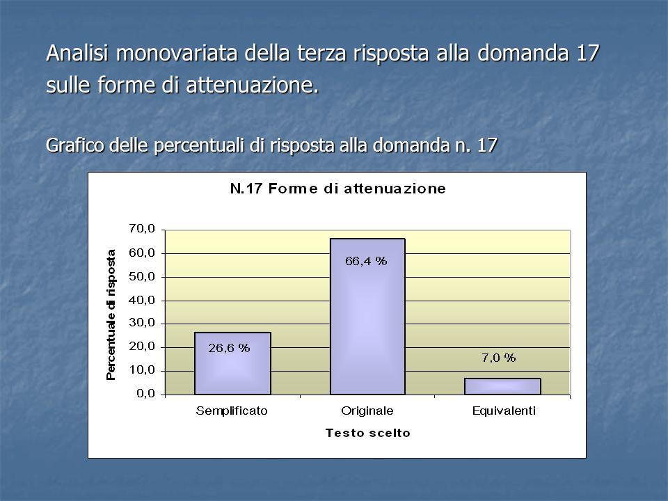 Analisi monovariata della terza risposta alla domanda 17 sulle forme di attenuazione. Grafico delle percentuali di risposta alla domanda n. 17