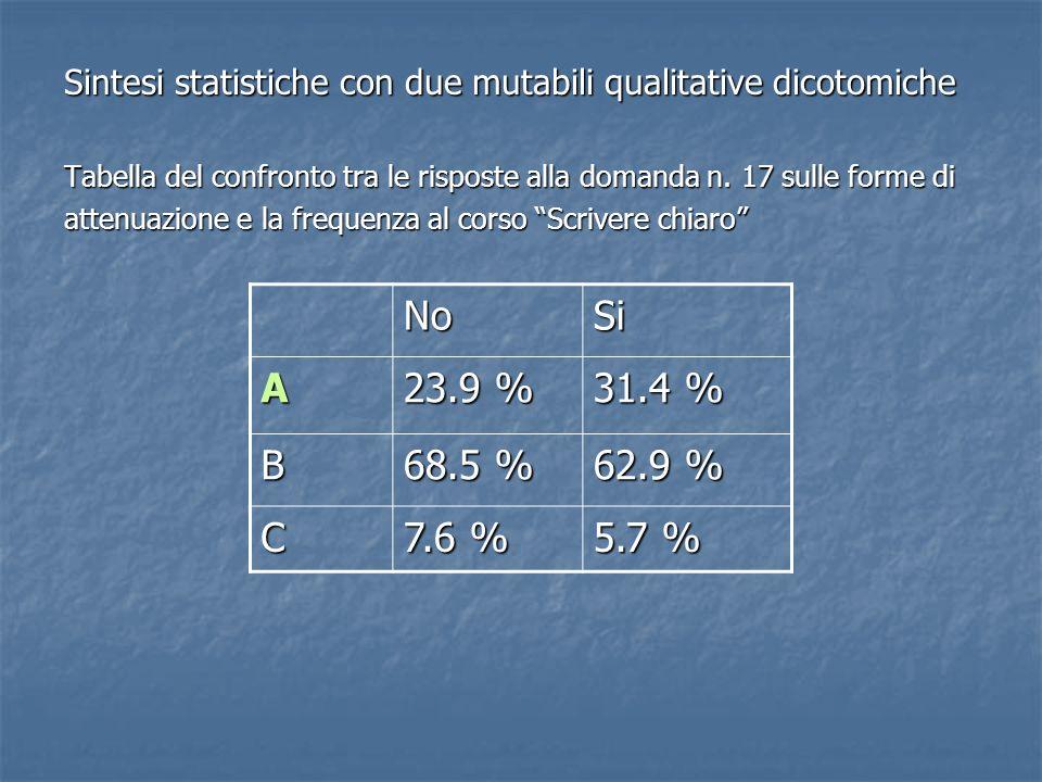 Sintesi statistiche con due mutabili qualitative dicotomiche Tabella del confronto tra le risposte alla domanda n. 17 sulle forme di attenuazione e la