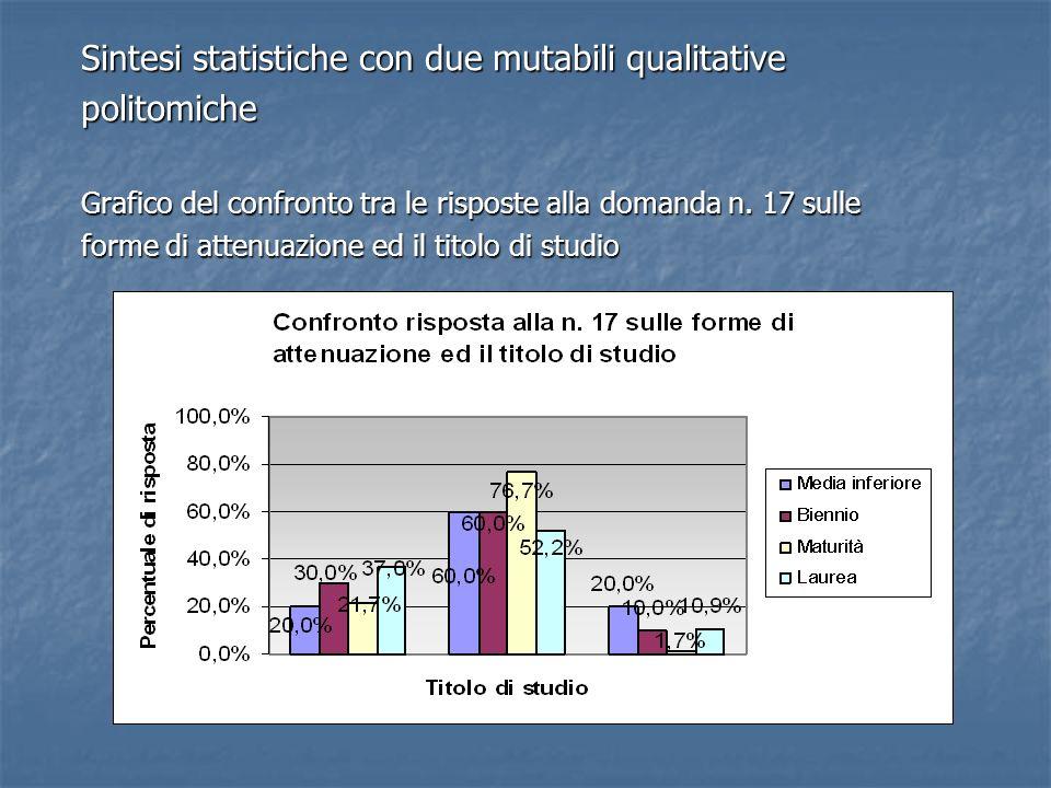 Sintesi statistiche con due mutabili qualitative politomiche Grafico del confronto tra le risposte alla domanda n. 17 sulle forme di attenuazione ed i
