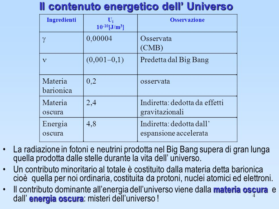4 Il contenuto energetico dell Universo La radiazione in fotoni e neutrini prodotta nel Big Bang supera di gran lunga quella prodotta dalle stelle dur