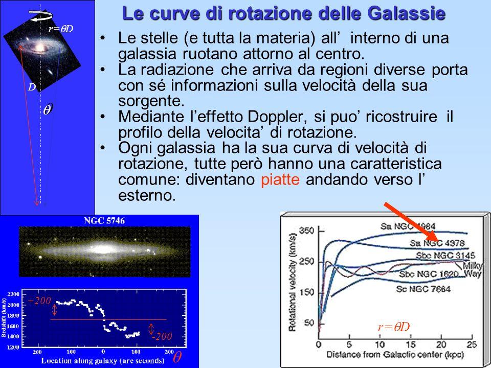 7 La materia oscura Se non ci fosse più materia oltre r vis, dovrei aspettarmi che una decrescita (kepleriana) della velocita come succede nel sistema solare.