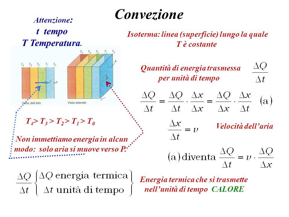 Convezione Isoterma: linea (superficie) lungo la quale T è costante T 4 > T 3 > T 2 > T 1 > T 0 Quantità di energia trasmessa per unità di tempo Atten
