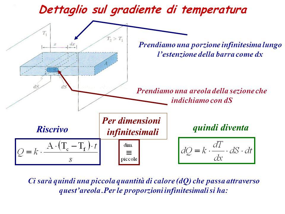 Prendiamo una porzione infinitesima lungo lestenzione della barra come dx Prendiamo una areola della sezione che indichiamo con dS Ci sarà quindi una