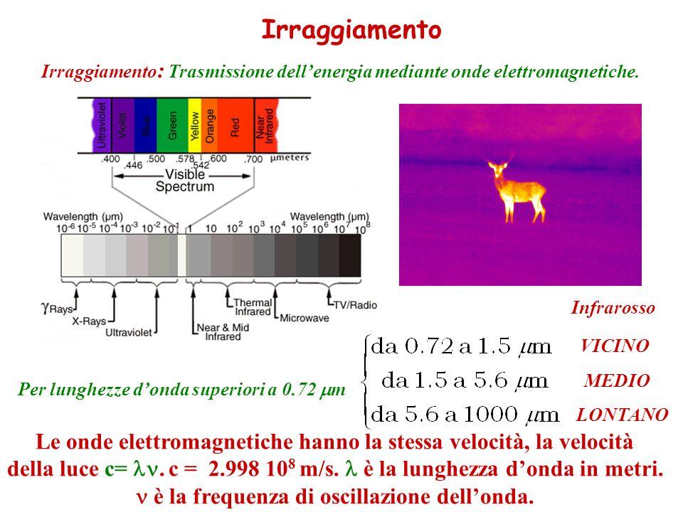 Irraggiamento Irraggiamento : Trasmissione dellenergia mediante onde elettromagnetiche. Per lunghezze donda superiori a 0.72 m Infrarosso VICINO MEDIO