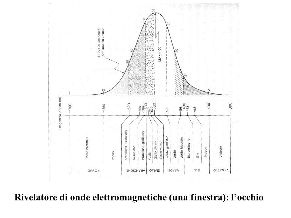 Rivelatore di onde elettromagnetiche (una finestra): locchio