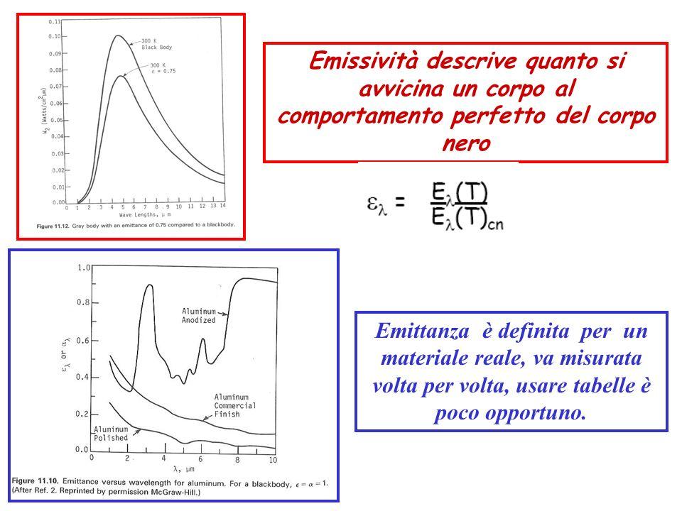 Emissività descrive quanto si avvicina un corpo al comportamento perfetto del corpo nero Emittanza è definita per un materiale reale, va misurata volt