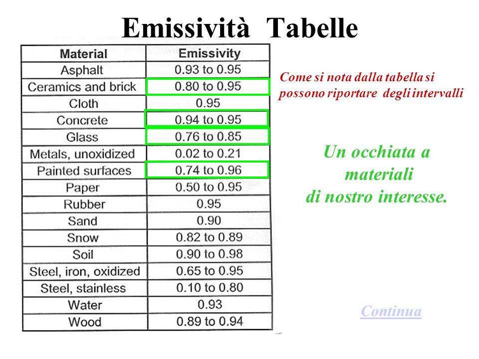 Emissività Tabelle Come si nota dalla tabella si possono riportare degli intervalli Un occhiata a materiali di nostro interesse. Continua