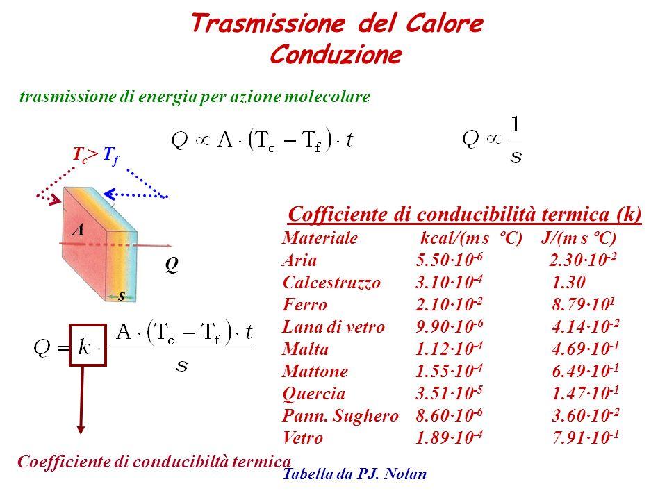 Trasmissione del Calore Conduzione trasmissione di energia per azione molecolare T c > T f A s Q Coefficiente di conducibiltà termica Cofficiente di c