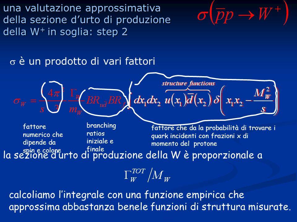 una valutazione approssimativa della sezione durto di produzione della W + in soglia: step 2 è un prodotto di vari fattori fattore numerico che dipende da spin e colore branching ratios iniziale e finale fattore che da la probabilità di trovare i quark incidenti con frazioni x di momento del protone la sezione durto di produzione della W è proporzionale a calcoliamo lintegrale con una funzione empirica che approssima abbastanza benele funzioni di struttura misurate.