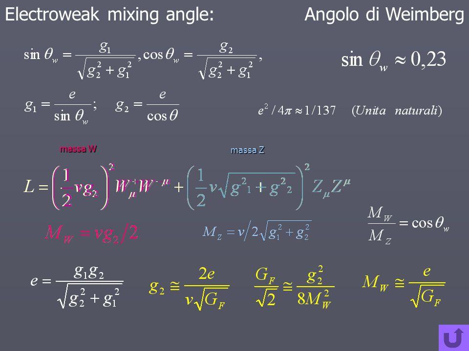 Electroweak mixing angle:Angolo di Weimberg massa W massa Z