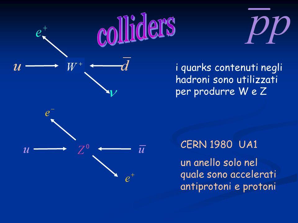 CERN 1980 UA1 un anello solo nel quale sono accelerati antiprotoni e protoni i quarks contenuti negli hadroni sono utilizzati per produrre W e Z