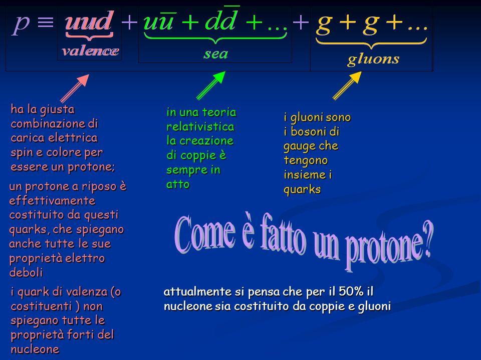 Per capire che intensità devono avere i protoni incidenti bisogna saper calcolare approssimativamente la sezione durto di produzione della W.