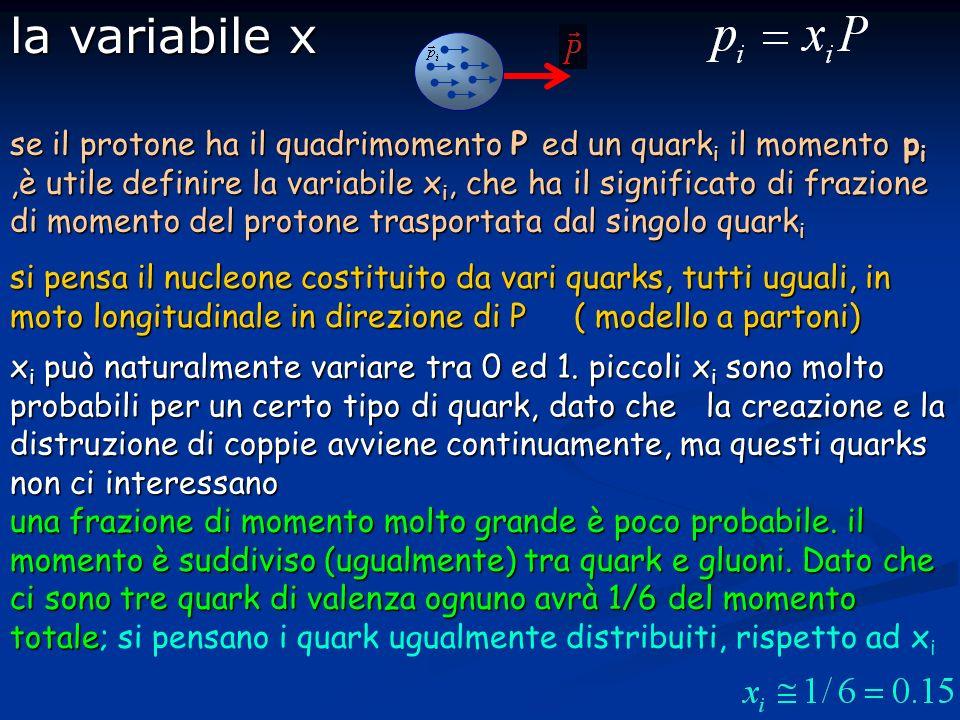 se il protone ha il quadrimomento P ed un quark i il momento p i,è utile definire la variabile x i, che ha il significato di frazione di momento del protone trasportata dal singolo quark i si pensa il nucleone costituito da vari quarks, tutti uguali, in moto longitudinale in direzione di P ( modello a partoni) x i può naturalmente variare tra 0 ed 1.