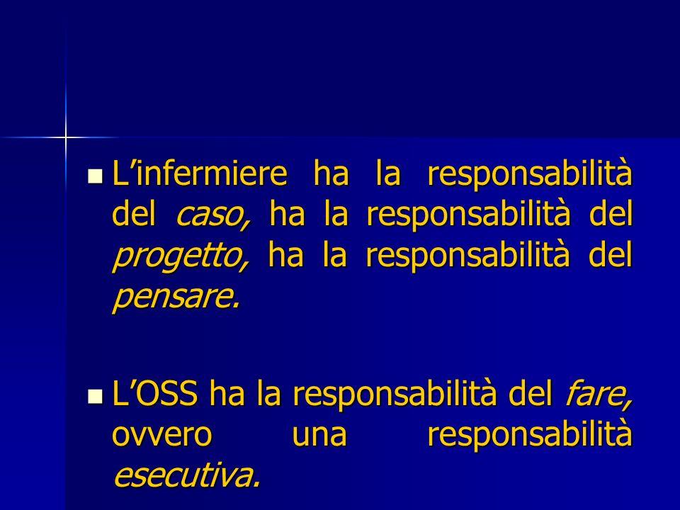 Linfermiere ha la responsabilità del caso, ha la responsabilità del progetto, ha la responsabilità del pensare. Linfermiere ha la responsabilità del c