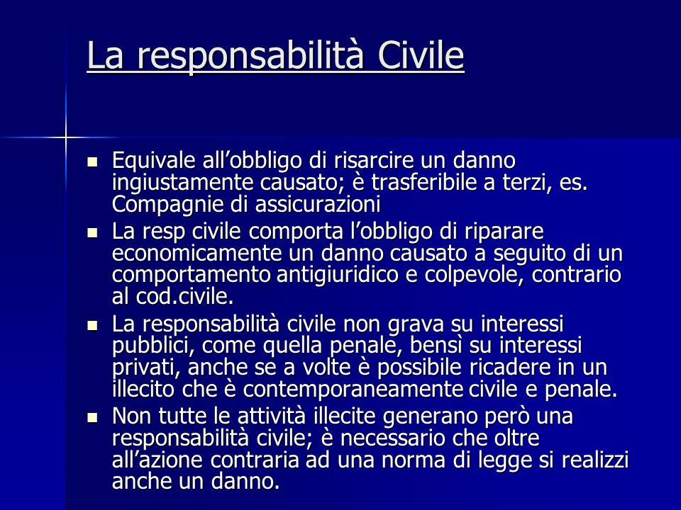 La responsabilità Civile Equivale allobbligo di risarcire un danno ingiustamente causato; è trasferibile a terzi, es. Compagnie di assicurazioni Equiv