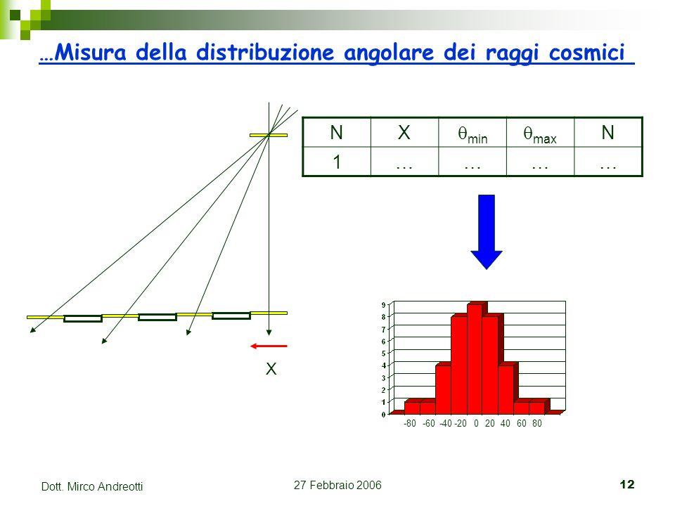 27 Febbraio 200612 Dott. Mirco Andreotti …Misura della distribuzione angolare dei raggi cosmici NX min max N 1………… X 020406080 -20-40-60 -80