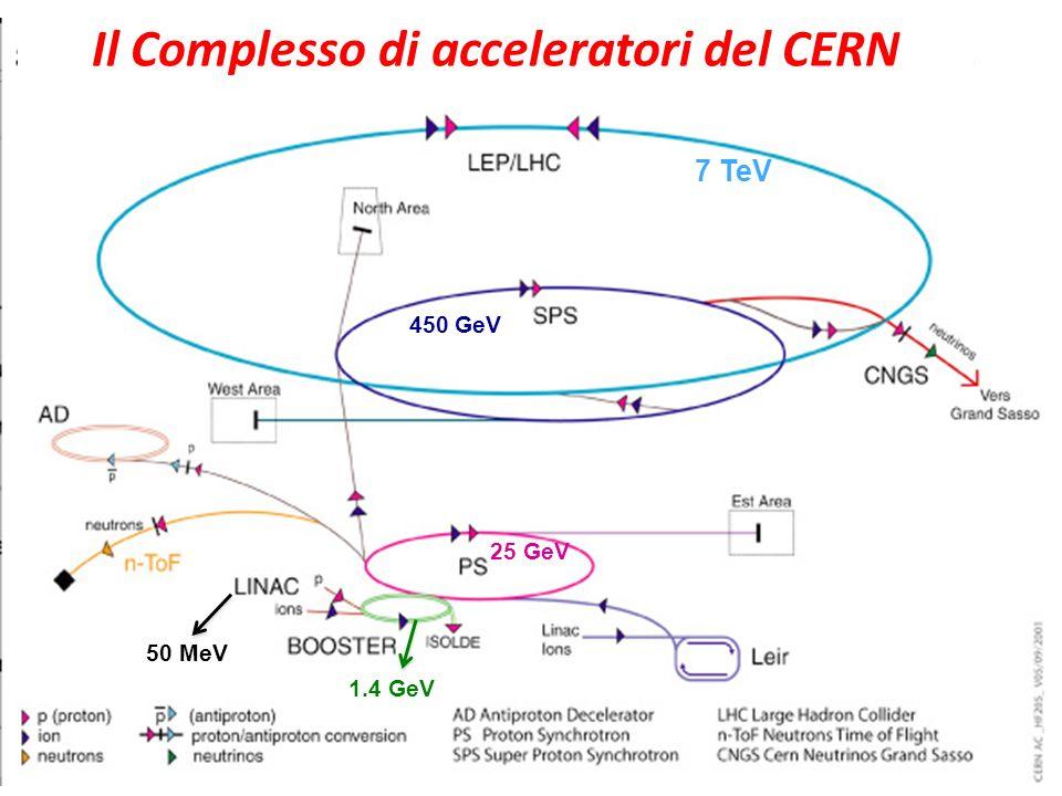 Il Complesso di acceleratori del CERN 50 MeV 1.4 GeV 25 GeV 450 GeV 7 TeV
