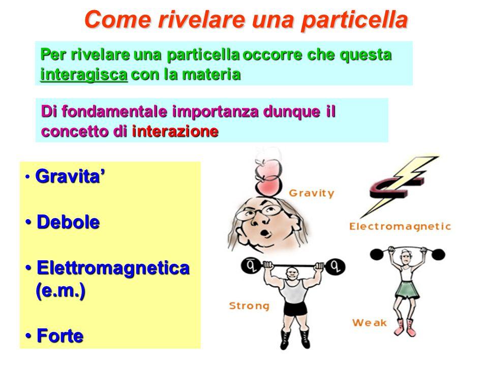 Come rivelare una particella Per rivelare una particella occorre che questa interagisca con la materia Di fondamentale importanza dunque il concetto d