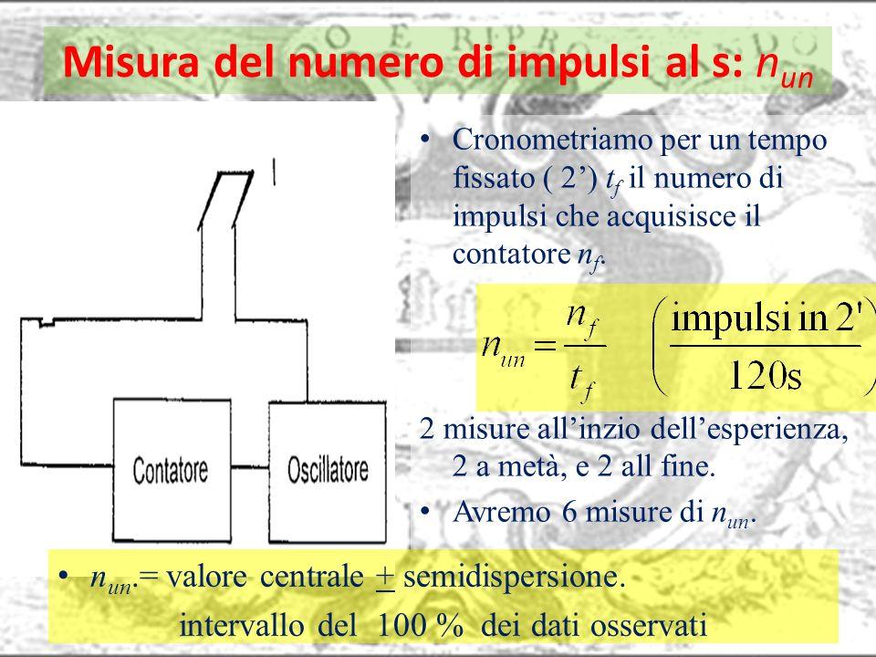 Misura del numero di impulsi al s: n un Cronometriamo per un tempo fissato ( 2) t f il numero di impulsi che acquisisce il contatore n f. 2 misure all