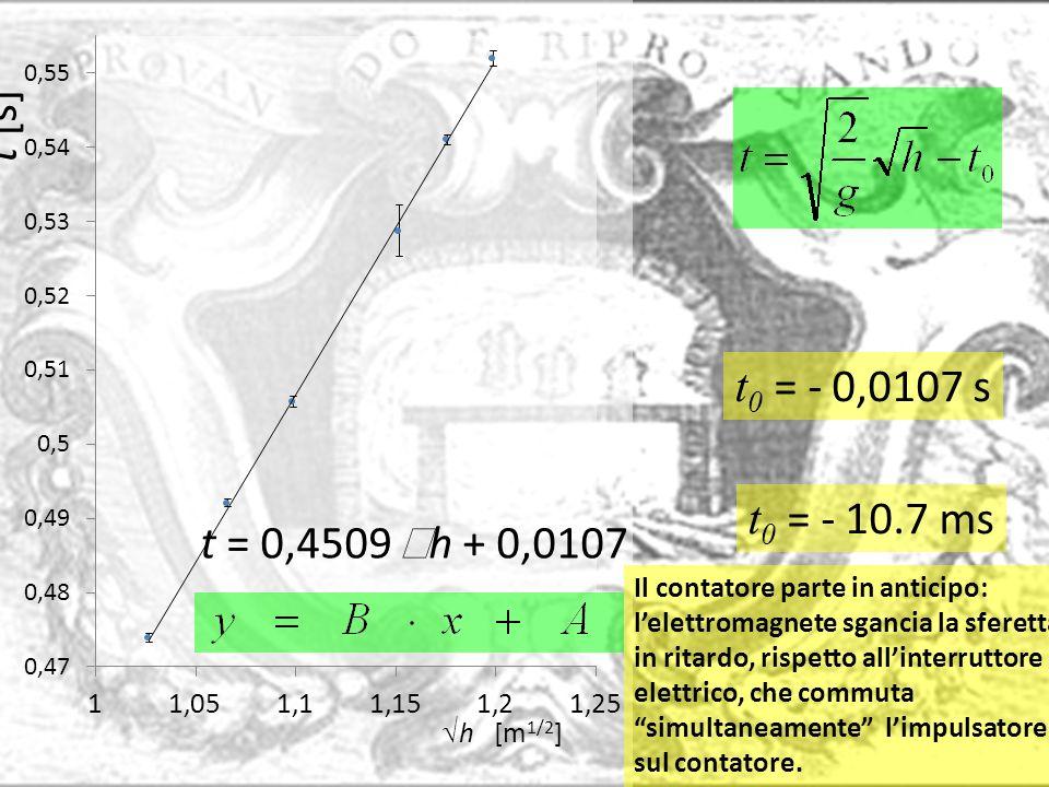 t 0 = - 0,0107 s t 0 = - 10.7 ms Il contatore parte in anticipo: lelettromagnete sgancia la sferetta in ritardo, rispetto allinterruttore elettrico, c