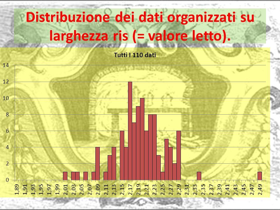 Distribuzione dei dati organizzati su larghezza ris (= valore letto).