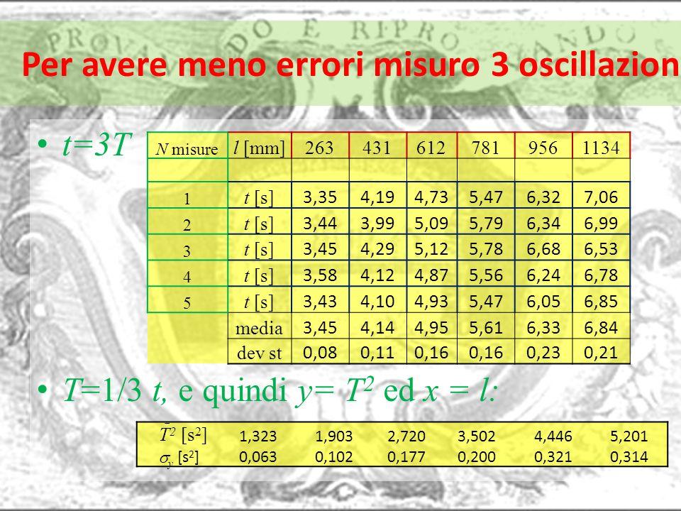 Per avere meno errori misuro 3 oscillazioni t=3T T=1/3 t, e quindi y= T 2 ed x = l: N misure l [mm]2634316127819561134 1 t [s] 3,354,194,735,476,327,0