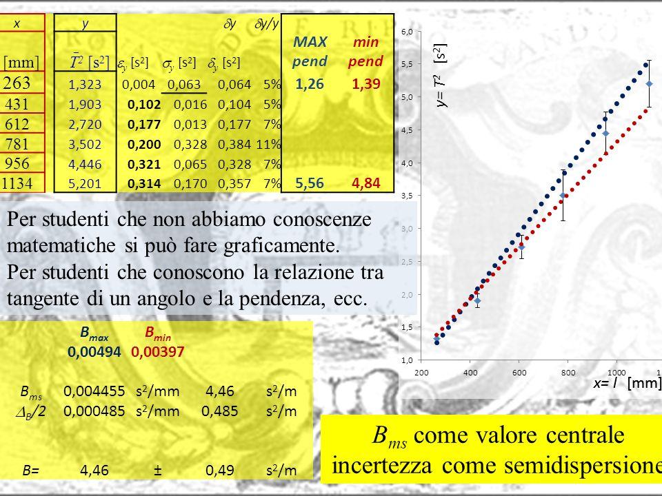 xy y y/y l [mm] T 2 [s 2 ] y [s 2 ] MAX pend min pend 263 1,3230,0040,0630,0645% 1,261,39 431 1,9030,1020,0160,1045% 612 2,7200,1770,0130,1777% 781 3,