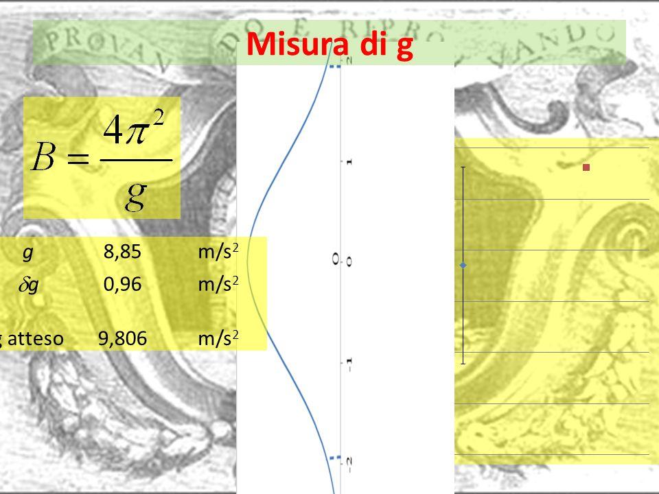 Misura di g g8,85m/s 2 g 0,96m/s 2 g atteso9,806m/s 2