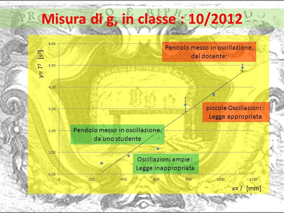 Misura di g, in classe : 10/2012 x= l [mm] y= T 2 [s 2 ] Pendolo messo in oscillazione, dal docente: Pendolo messo in oscillazione, da uno studente pi