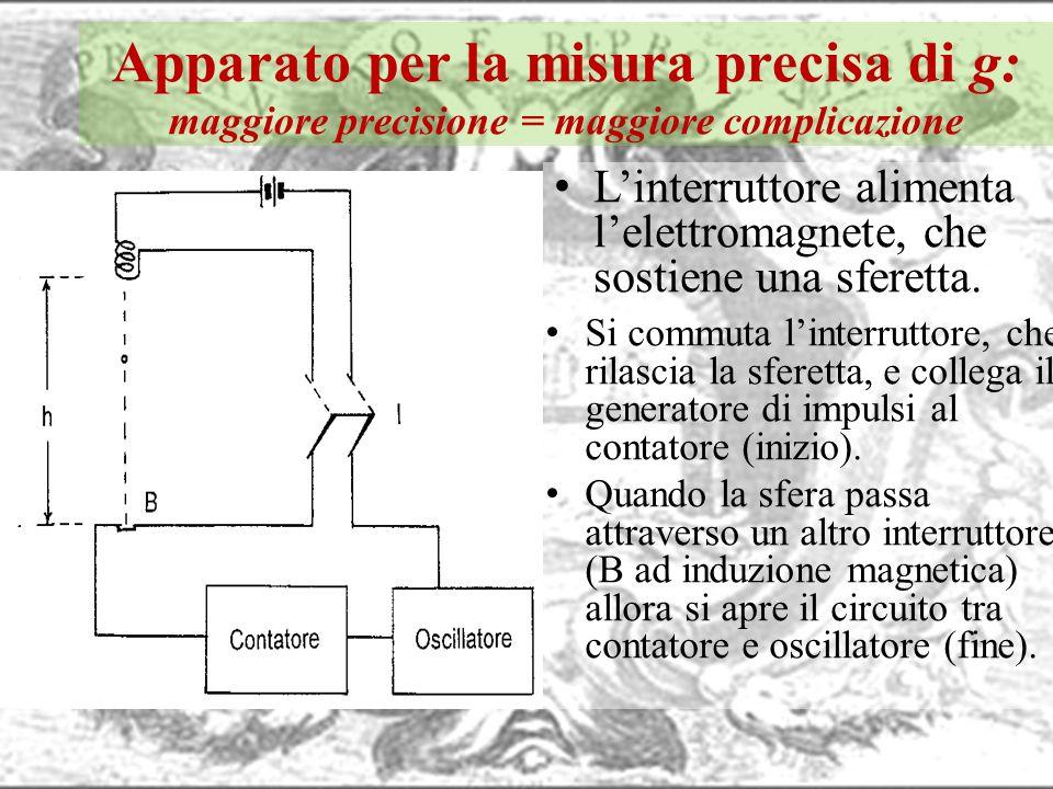Apparato per la misura precisa di g: maggiore precisione = maggiore complicazione Linterruttore alimenta lelettromagnete, che sostiene una sferetta. S