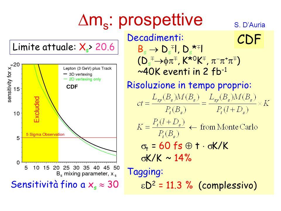 m s : prospettive Decadimenti: B s D s l, D s * l (D s, K* 0 K, + ) ~40K eventi in 2 fb -1 Risoluzione in tempo proprio: t = 60 fs t K/K K/K ~ 14% Tag