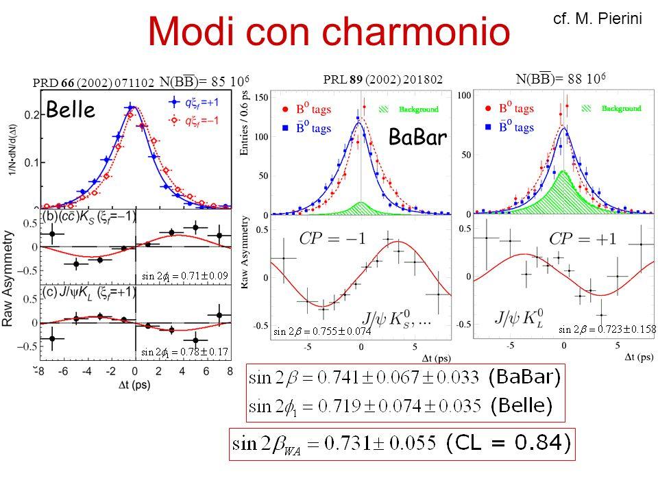 Modi con charmonio Belle BaBar PRL 89 (2002) 201802 PRD 66 (2002) 071102 N(BB)= 88 10 6 N(BB)= 85 10 6 cf. M. Pierini