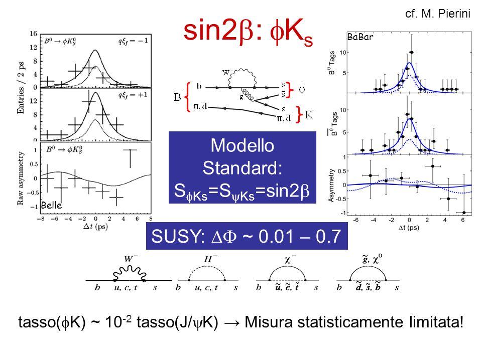 sin2 : K s BaBar Belle cf. M. Pierini Modello Standard: S Ks =S Ks =sin2 SUSY: ~ 0.01 – 0.7 tasso( K) ~ 10 -2 tasso(J/ K) Misura statisticamente limit