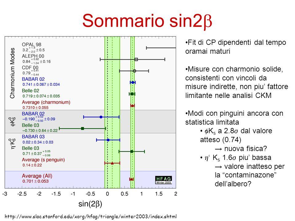 Sommario sin2 http://www.slac.stanford.edu/xorg/hfag/triangle/winter2003/index.shtml Fit di CP dipendenti dal tempo oramai maturi Misure con charmonio