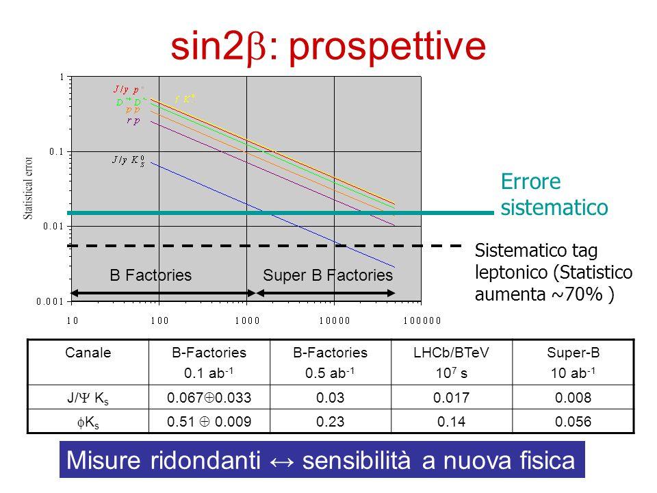 sin2 : prospettive Errore sistematico Sistematico tag leptonico (Statistico aumenta ~70% ) B Factories Super B Factories CanaleB-Factories 0.1 ab -1 B
