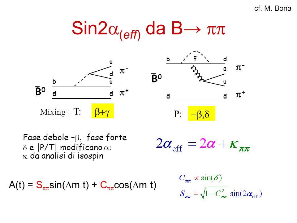 Sin2 (eff) da B b dd u d u + - B0B0 Mixing + T: b dd d u u - + t B0B0 P: Fase debole – fase forte e |P/T| modificano da analisi di isospin A(t) = S si